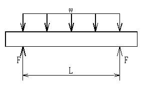 ボルト軸力を等分布荷重に置き換えたイメージです。