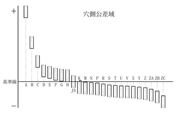 穴側のはめあい公差、各アルファベット指定したときの基準からのズレのイメージです。