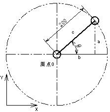 回転角度θとX方向の位置bとの関係を示す図