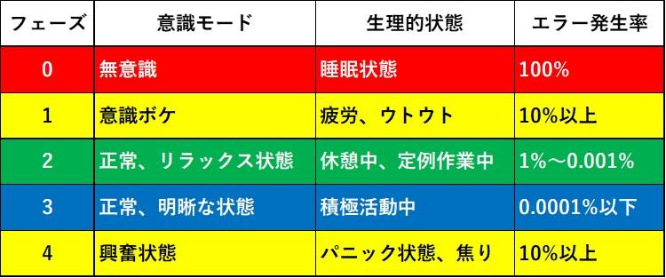 意識フェーズ0~4の5段階それぞれの詳細とエラー発生率です。