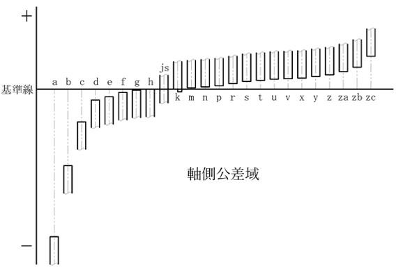 軸側のはめあい公差、各アルファベット指定したときの基準からのズレのイメージです。