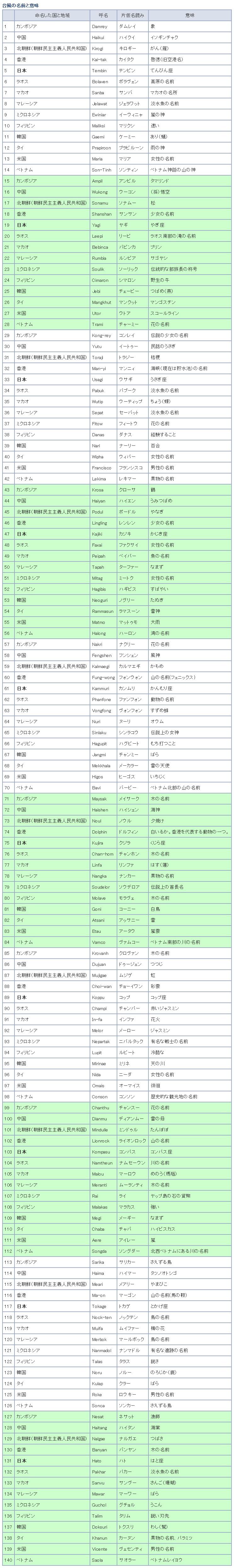 「台風 名前 順番」の画像検索結果