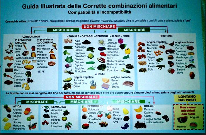 Le corrette combinazioni alimentari: tabella