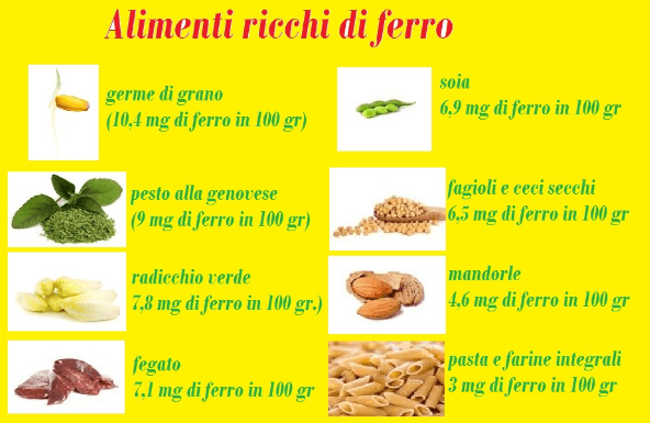 dieta alimentare per carenza di ferro