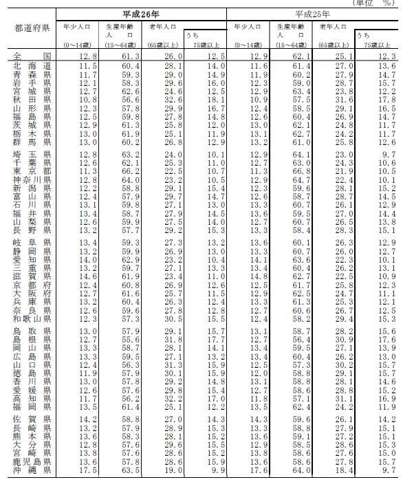 都道府県,年齢3区分別人口,割合,将来予想,吉川浩一