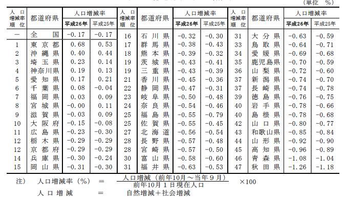 都道府県別人口増減率,ランキング,順位,データ,統計,吉川浩一