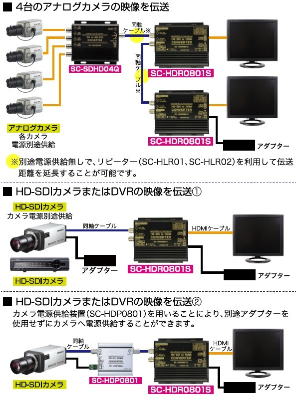 HDMI to HD-SDI to  HDMI接続例