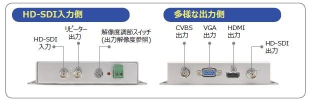 HDMC01入出力端子-写真