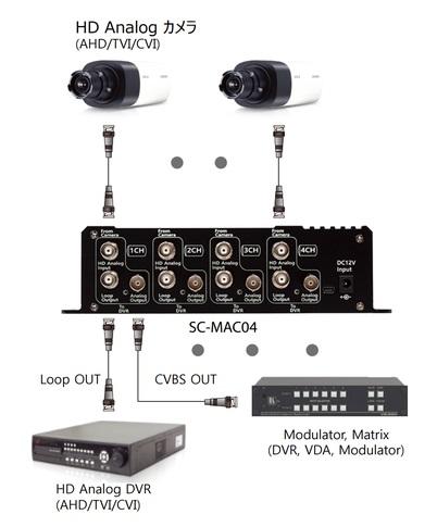 AHD/TVI/CVI ⇒ アナログ(CVBS)変換コンバーター  SC-MAC04 構成例-写真