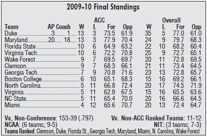 ACC 2009-10 Final Standings
