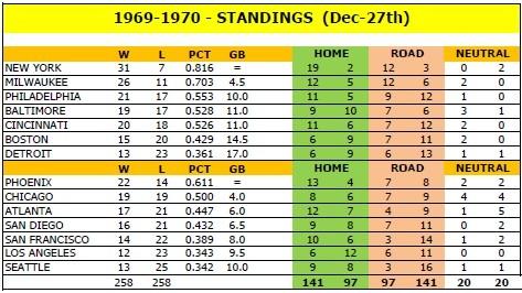 1969-'70 Standings