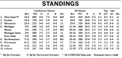 Big Ten 2010-'11 Final Standings
