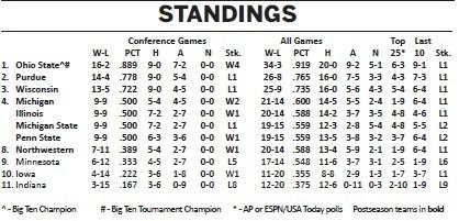 Big Ten 2010-'11 Final Standings