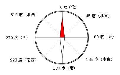 3-8.方位(東西南北)を角度で...