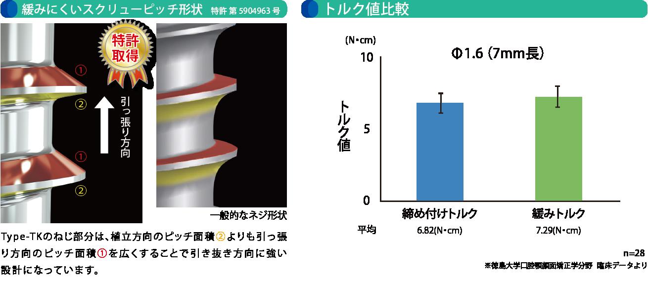 緩みにくいスクリューピッチ形状(特許 第5904963号)