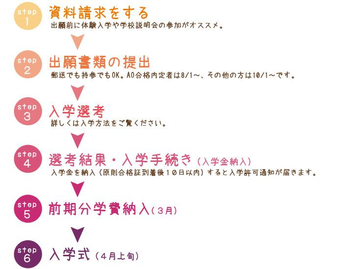 横浜きもの専門学校 入学の流れ