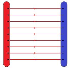 Homogenes elektrisches Feld zwischen zwei geladenen Platten