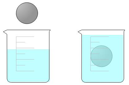 Beispiel für das Eintauchen einer Kugel in ein Wassergefäß