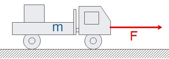 Veranschaulichung der Beschleunigung im Model