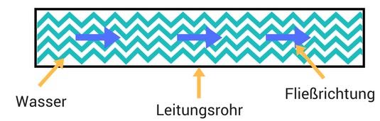 Vorstellung des Stromflusses als Wasserstrom