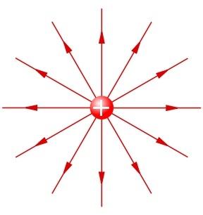 Radialsymmetrisches Feld um ein positiv geladenes Teilchen
