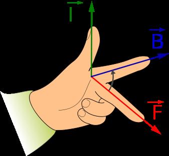 Veranschaulichung der Linke-Hand-Regel