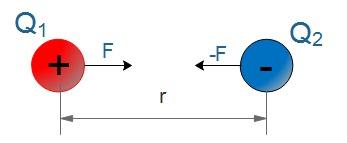 Veranschaulichung aller Parameter zur Berechnung der Kraft zwischen zwei Ladungen
