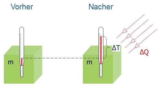 Versuchsaufbau zur Veranschaulichung der Wärmekapazität eines Körpers