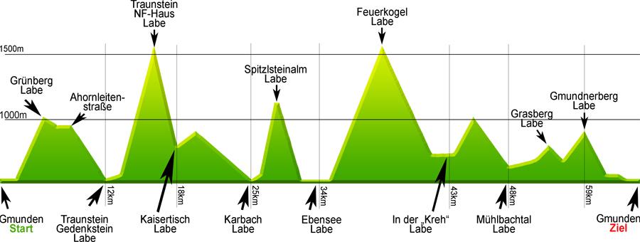 Höhendiagramm Bergmarathon