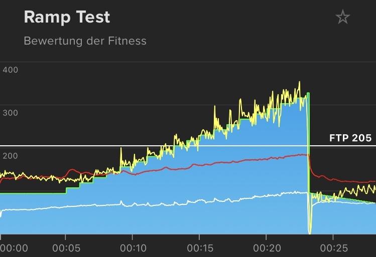 Trainingstagebuch Eintrag 1: Mein erster FTP Test und mein aktueller Trainingsplan