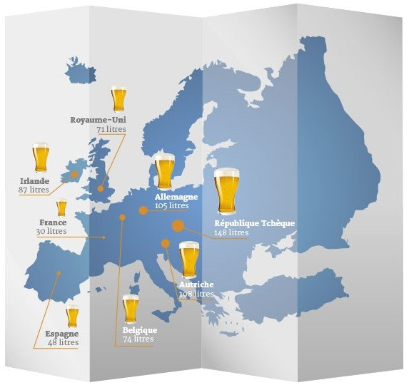Consommation de bière par an en Europe
