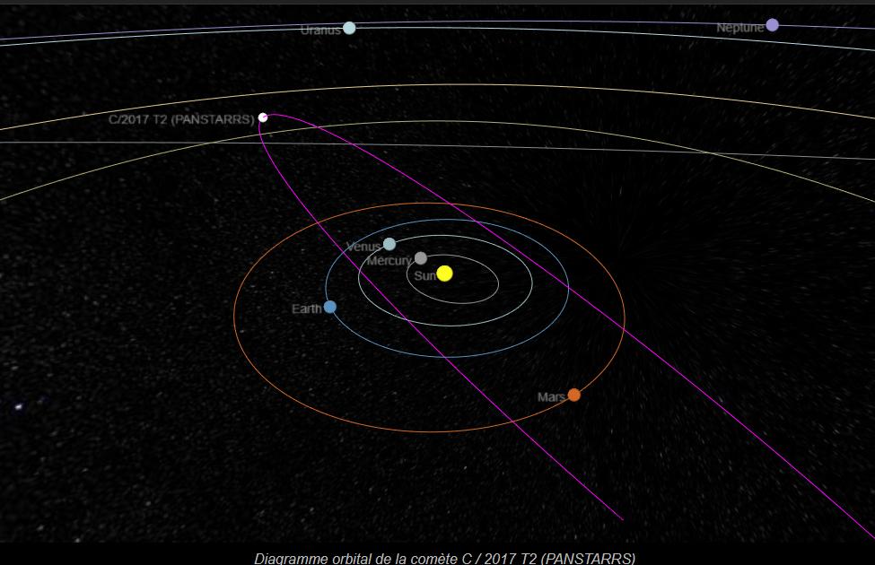 Schéma de l'orbite de la comète