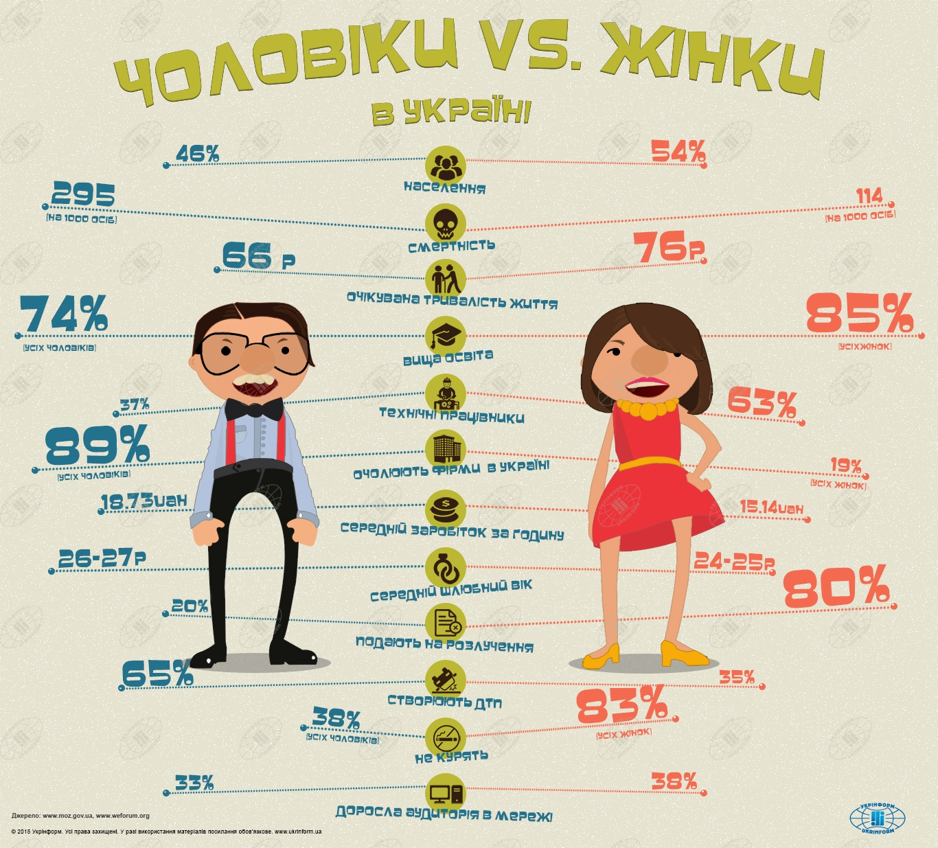 Чоловіки vs. жінки