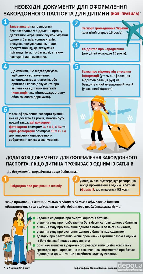 Документи для оформлення закордонного паспорта для дитини