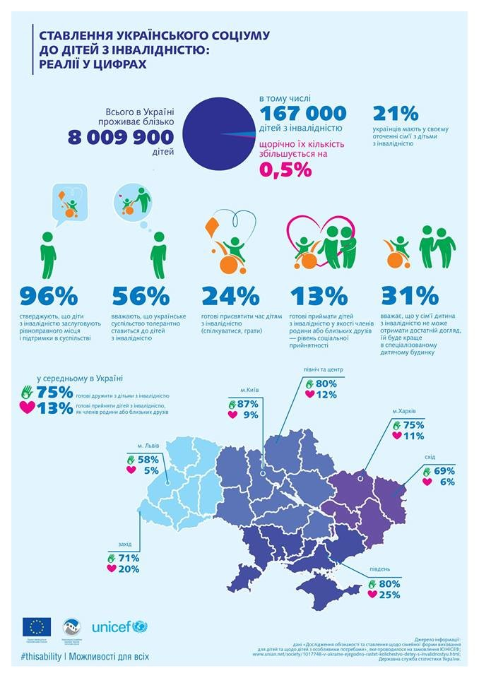 Ставлення українського соціуму до дітей з інвалідністю