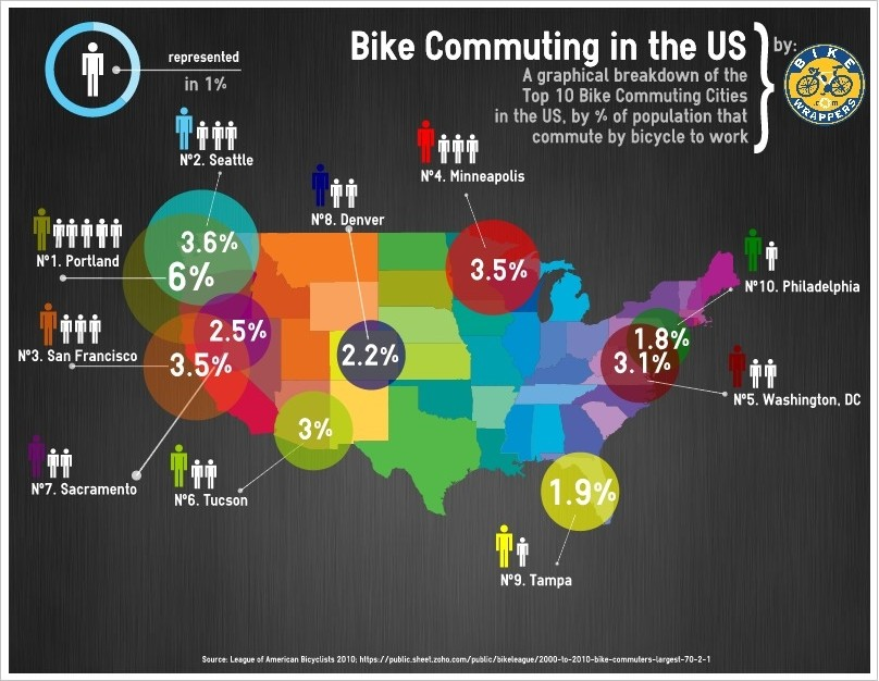 An infographic map of the top ten bicycle commuting cities in the US, broken down by population that commute by bicycle to work.