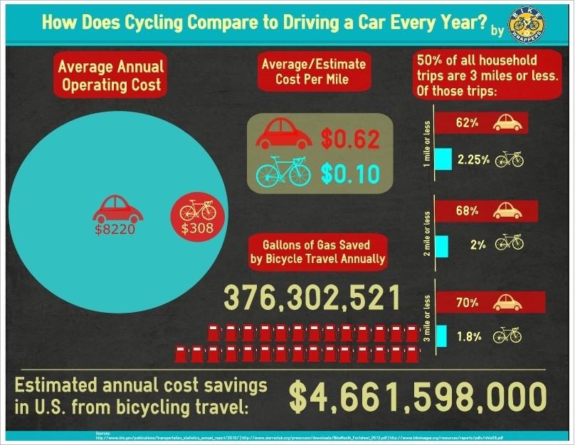 An infographic comparing the costs of annual transportation by car vs bicycle.
