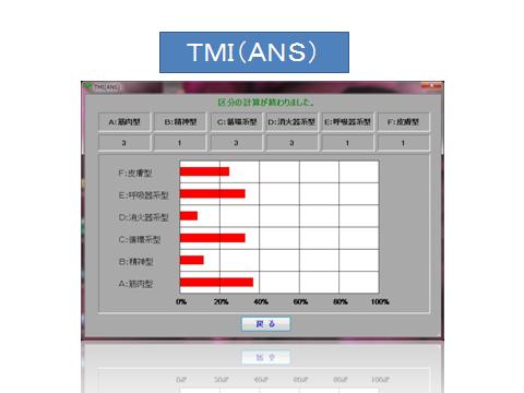 ●TMIで、どの症状を多く訴えているかを示したグラフです。