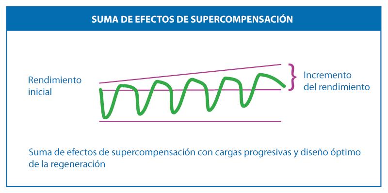 Suma de efectos de supercompensación