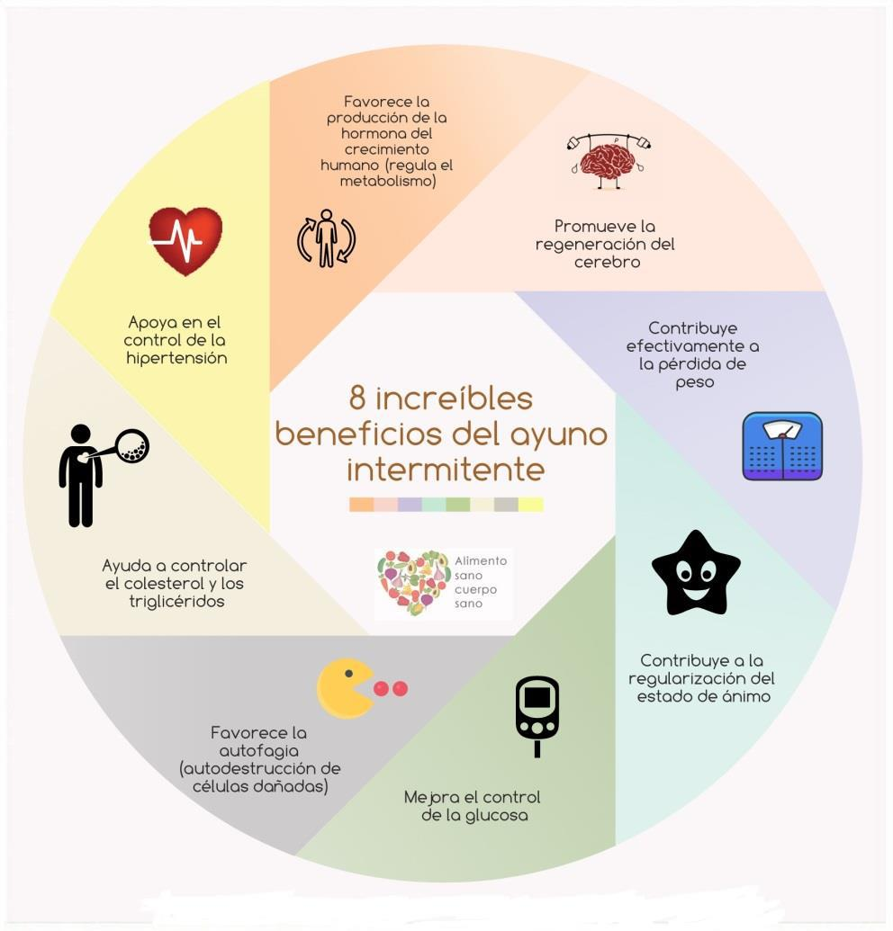 Diagrama de beneficios del ayuno intermitente