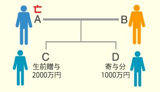 例題①家系図