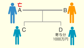 例題②家系図