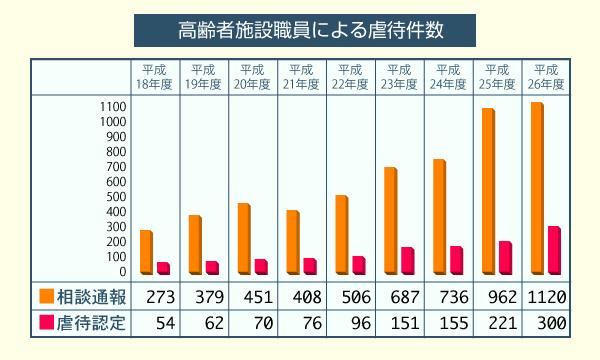 高齢者施設職員による虐待件数