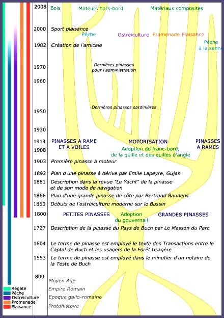 Gujan-Mestras autrefois : Arbre généalogique de la pinasse - Bassin d'Arcachon