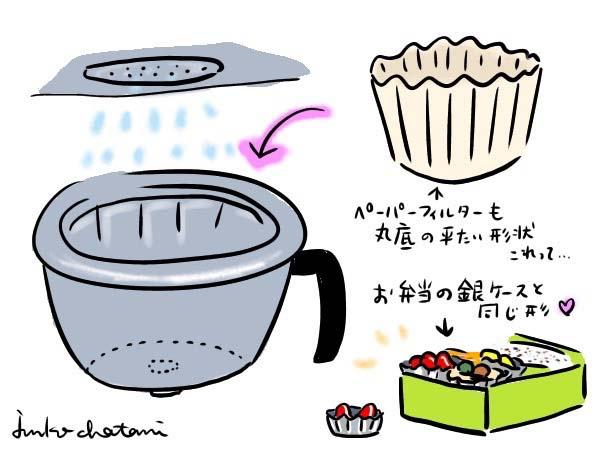 平底フィルター 茶谷順子 コーヒーイラスト