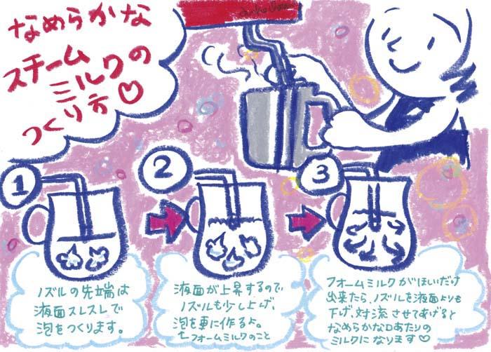 フォームミルク 作り方