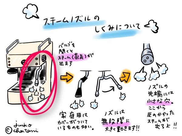 家庭用エスプレッソマシン スチームノズル イラスト 茶谷順子描画