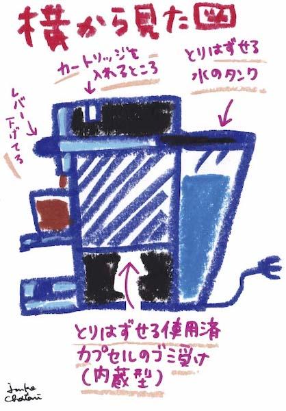 カプセル型コーヒーマシン 茶谷順子 コーヒーグッズ イラスト
