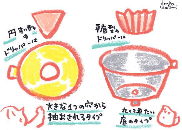 ペーパーフィルター コーヒー器具イラスト 茶谷順子