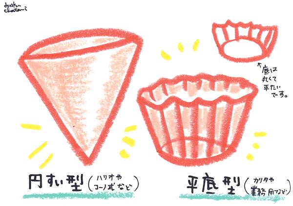 イラスト ペーパーフィルターイラスト コーヒー器具イラスト 茶谷順子